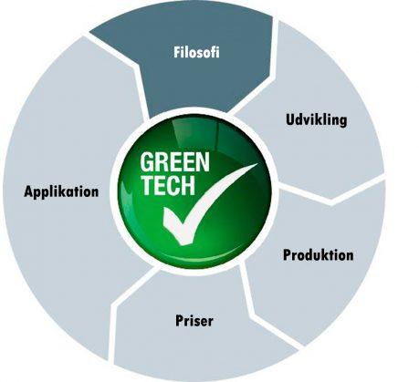 Grøn energi Ventilation
