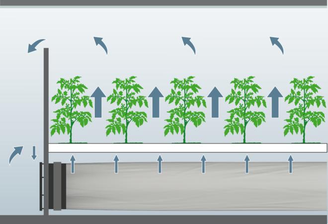 ebmpapst afgrøder ventilation